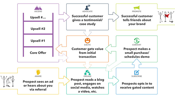 The Customer Value Journey that moves people from being aware of your brand to a promoter of your brand