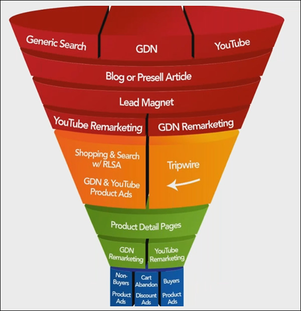 The Shopping Funnel with corresponding marketing campaigns
