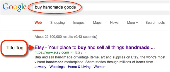 "Title tag in Google Search Results for the keyword phrase, ""buy handmade goods"""