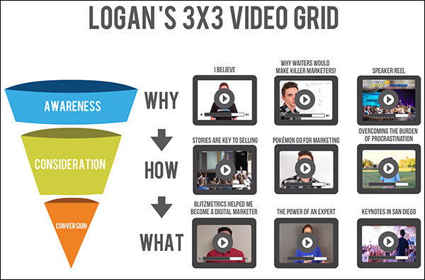 An example of a course from Logan Young