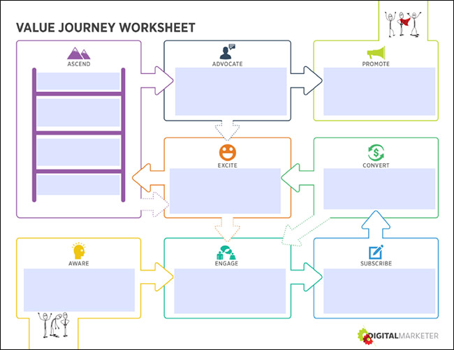 Customer Value Journey Graphic