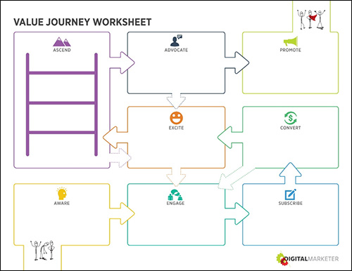 Image of the Customer Value Journey