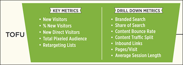 Metrics you would want to track for TOFU content
