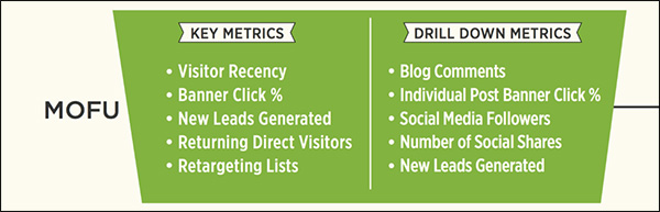 Metrics you would want to track for MOFU content