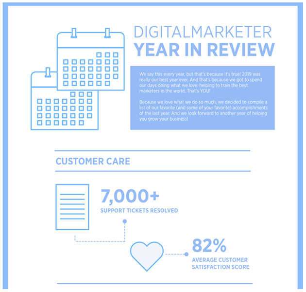 DigitalMarketer Year In Review Infographic
